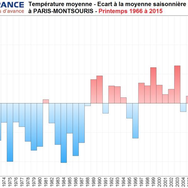Evolution du climat parisien sur les 30 dernières années