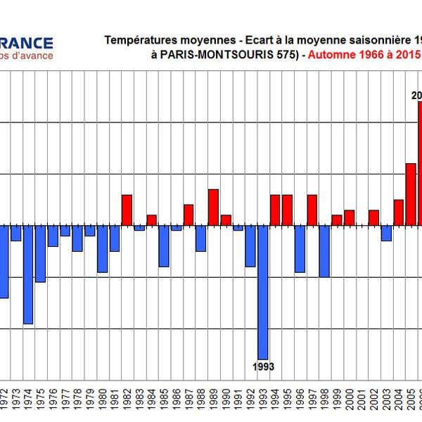 Graph Bulletin Climatique automne parisien 2015