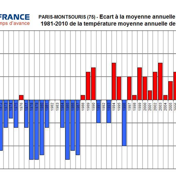Graphique températures bulletin 2015