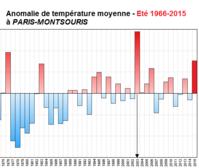 Graph Bulletin Climatique Ete Parisien 2015