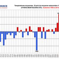 Bulletin climatique automne 2015