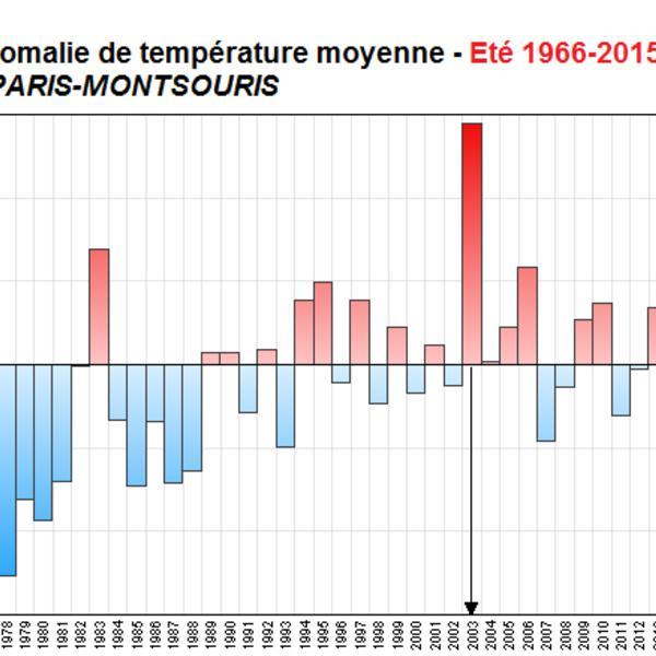 Graph Bulletin Climatique été parisien 2015