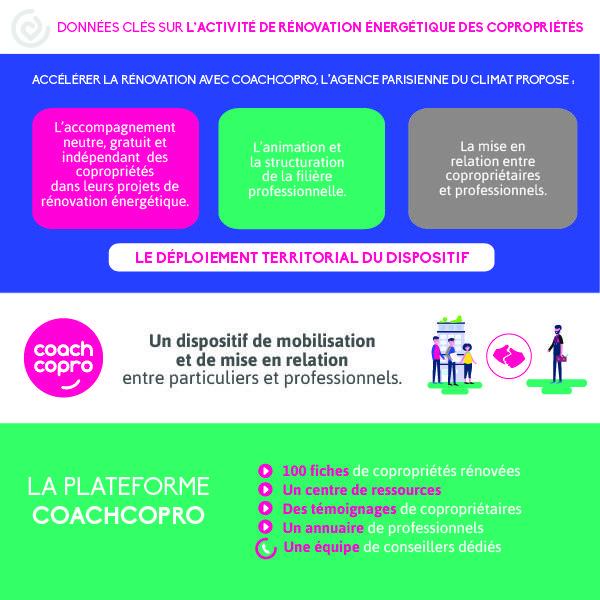 Infographie CoachCopro