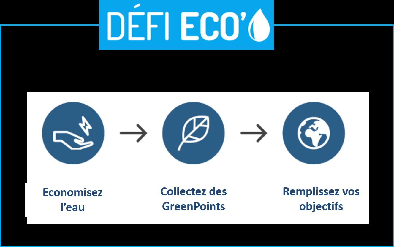 Comment Économiser L Eau Au Quotidien un défi pour économiser l'eau au quotidien