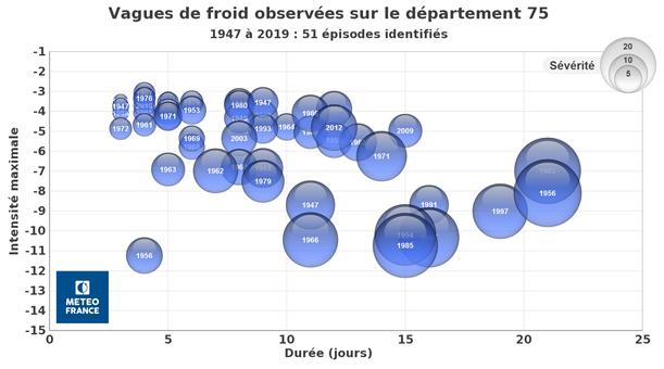Graphe 2 - Vagues de froid - Crédits Météo France