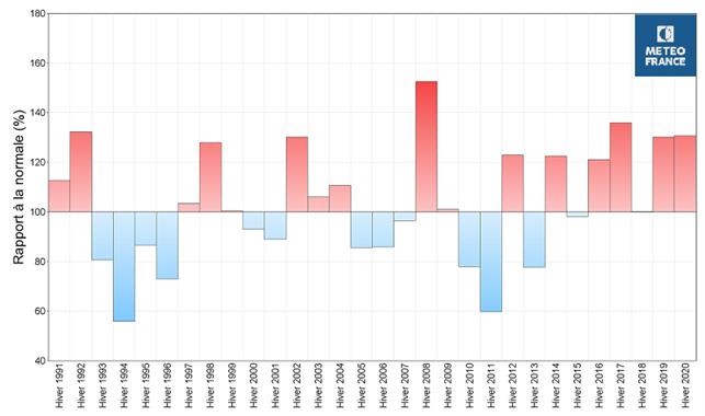 Graphe 7 - Ensoleillement - Crédits Météo France